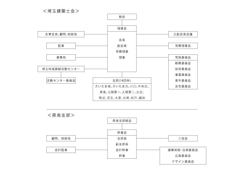 県南支部 組織図